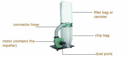 Single-Stage Dust Collector Illustration