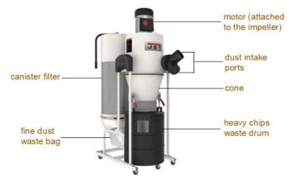 Cyclone dust collector illustration